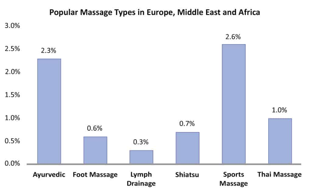 European Spa Market - Popular Massage Types