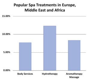 European SPa Market - Popular Spa Treatments