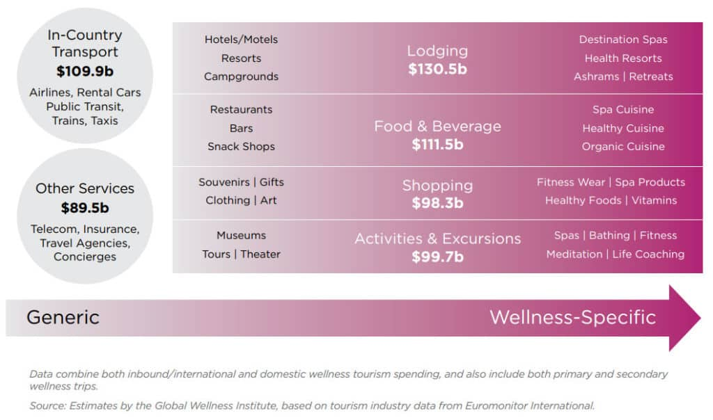 Global Wellness Executive Summary